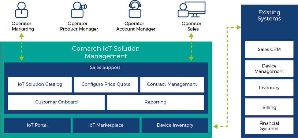 Comarch IoT solution Management Overview